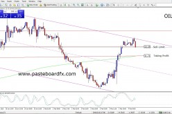 Trading Signals Oil   February 4, 2016