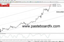 Trading Signals Gold | February 11, 2016