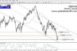 Trading Signals Weekly GBPUSD | February 14, 2016