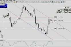 Trading Signals Crude Oil | February 25, 2016