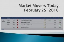 Market Movers Today | February 25, 2016
