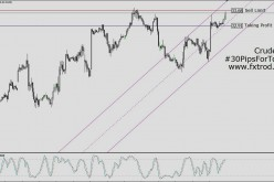 Trading Signals Oil | February 26, 2016