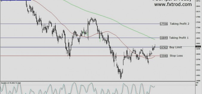 Trading Signals Nikkei | February 28, 2016