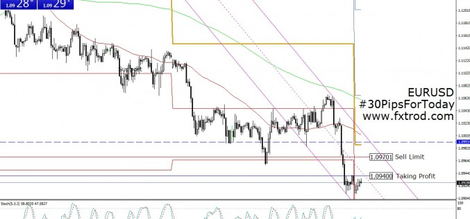 30 Pips For Today | EURUSD | February 29, 2016