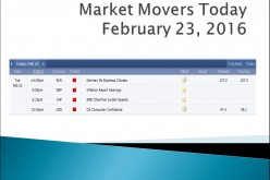 Market Movers Today | February 23, 2016