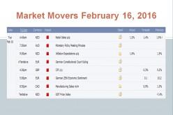 Market Movers February 16, 2016