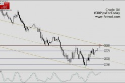 Trading Signals Oil   March 4, 2016