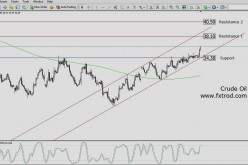 Trading Signals Crude Oil | March 6, 2016