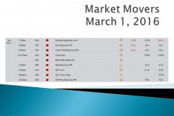 Market Movers March 1, 2016
