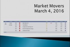 Market Movers | March 4, 2016