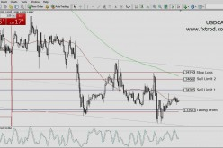 Trading Signals USDCAD | March 4, 2016