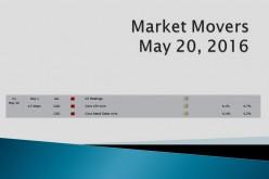 Market Movers | May 20, 2016