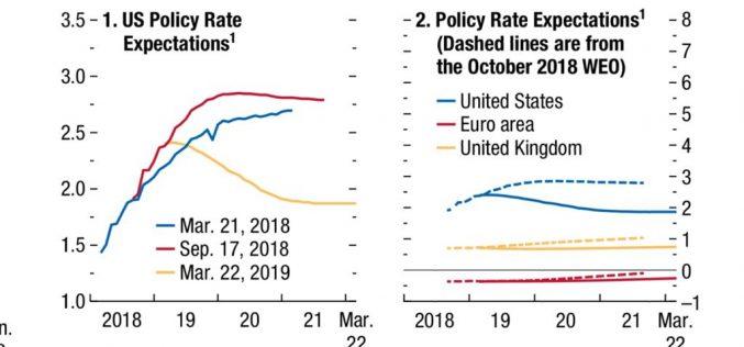 Kebijakan Baru The Fed Berpotensi Lambungkan Emas
