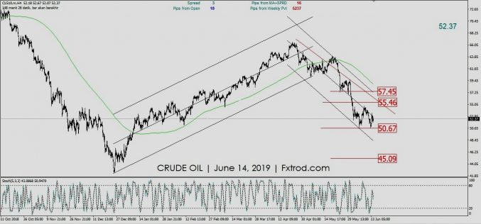 MARKET OUTLOOK CRUDE OIL | JUNE 14, 2019