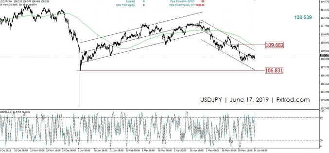 Market Outlook USDJPY | Senin 17 Juni 2019