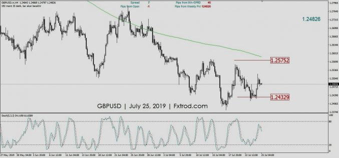 Market Outlook GBPUSD | Kamis 25 Juli 2019