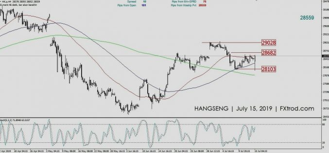 Market Outlook HANGSENG | Senin 15 Juli 2019
