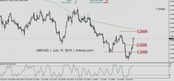 Peluang Trading GBPUSD | Jumat 19 Juli 2019