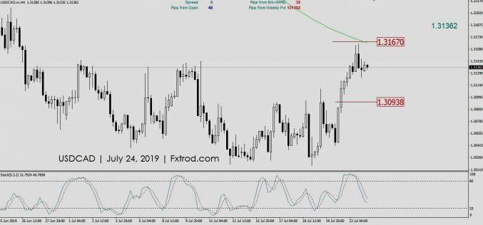 MARKET OUTLOOK USDCAD | Rabu 24 Juli 2019