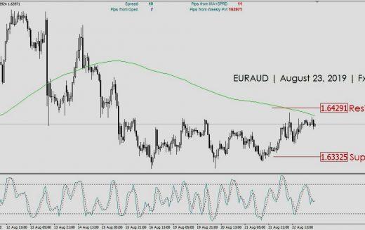 Peluang Trading EURAUD | August 23, 2019