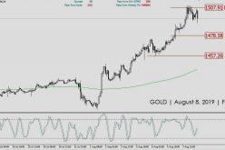Market Outlook Emas | Kamis 8 Agustus 2019